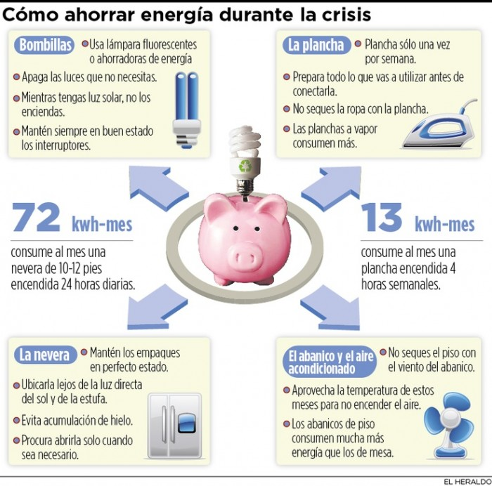 Ideas para ahorrar energia en casa reformas baratas madrid - Ahorrar en casa ...