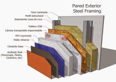 3- Esquema de aislamiento para sistema Steel Framing